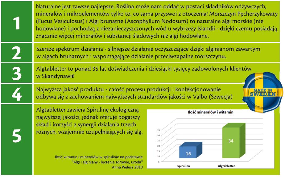 Algtabletter - Algi w tabletkach 500 szt.